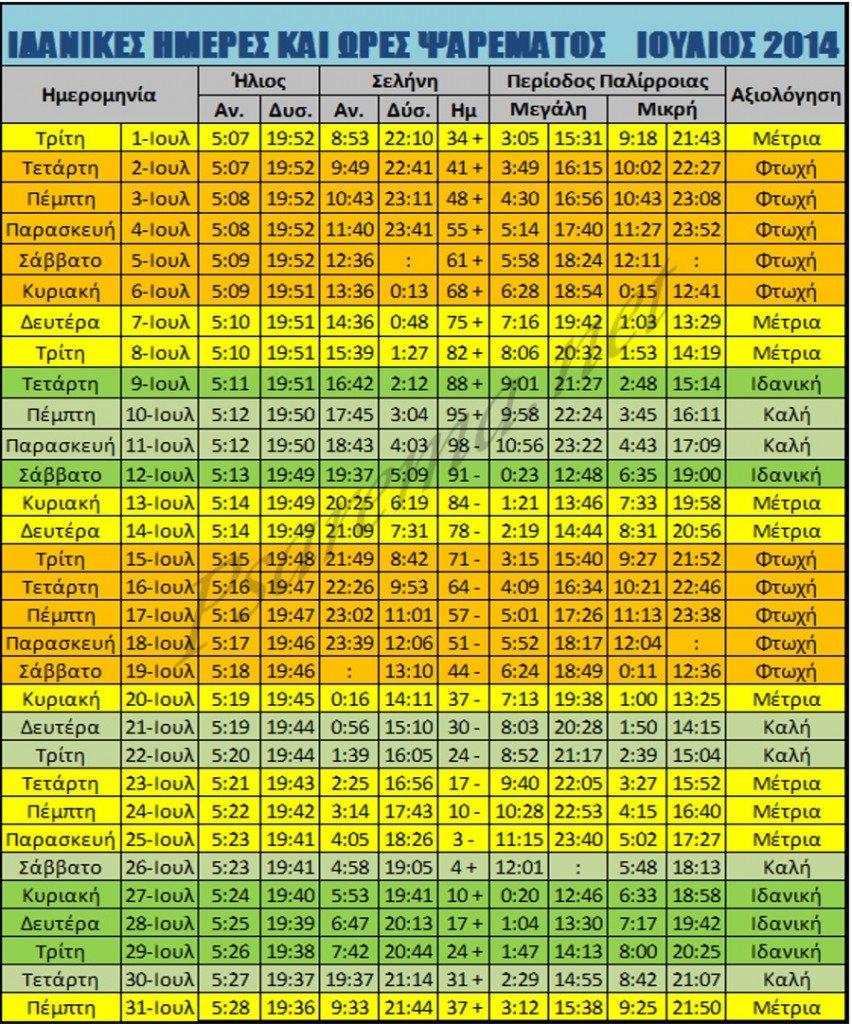 ΙΔΑΝΙΚΕΣ ΗΜΕΡΕΣ ΚΑΙ ΩΡΕΣ ΨΑΡΕΜΑΤΟΣ- ΙΟΥΛΙΟΣ 2014