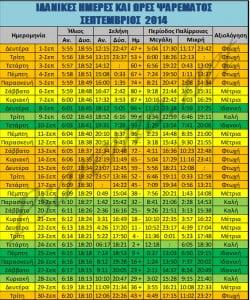 Ιδανικές ημέρες και ώρες ψαρέματος- Σεπτέμβριος 2014