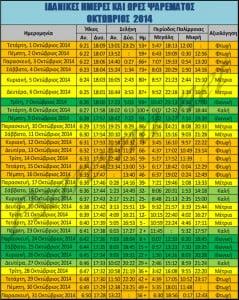 Ιδανικές ημέρες και ώρες ψαρέματος – Οκτώβριος 2014