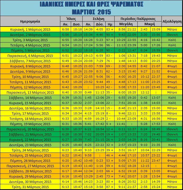Ιδανικές ημέρες ψαρέματος- Μάρτιος 2015