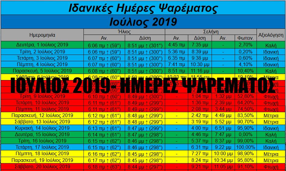 Ιούλιος 2019- Ιδανικές ημέρες και ώρες για ψάρεμα