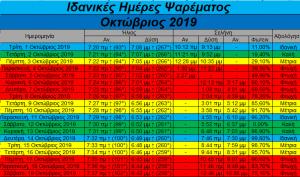 Οκτώβριος 2019- Ιδανικές ημέρες και ώρες για ψάρεμα