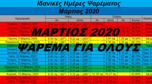 Μάρτιος 2020- Ιδανικές ημέρες και ώρες για ψάρεμα