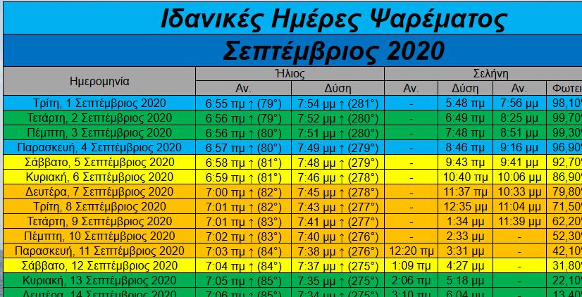 Ιδανικές ημέρες ψαρέματος – Σεπτέμβριος 2020